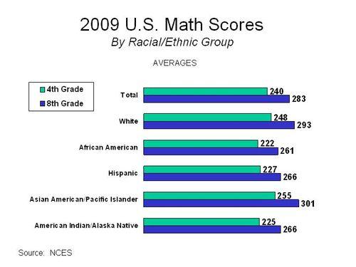 2009 U.S. Math Scores