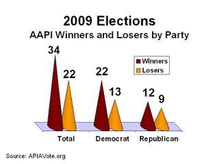 2009 Elections Recap